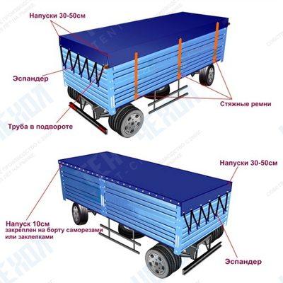 Автомобильные пологи на легковой и грузовой автомобиль – как выбрать. Пошив автопокрывала своими руками